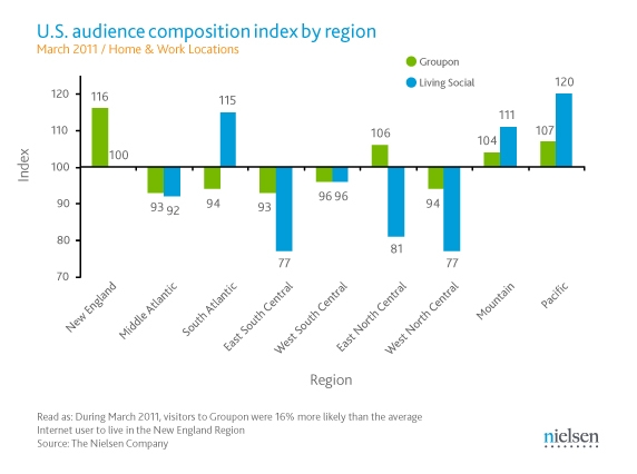 U.S. Audience Composition Index by Region