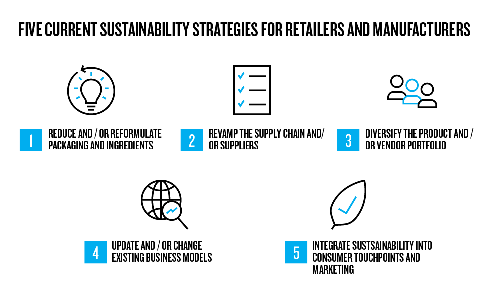 Five current sustainability strategies for retailers and manufacturers
