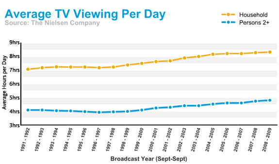 avg_tv_viewing