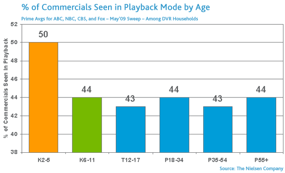 commercials_by_age