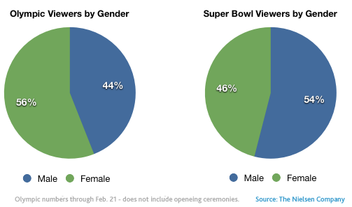 gender-viewership