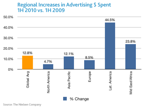 Regional Increases in Advertising Dollars Spent