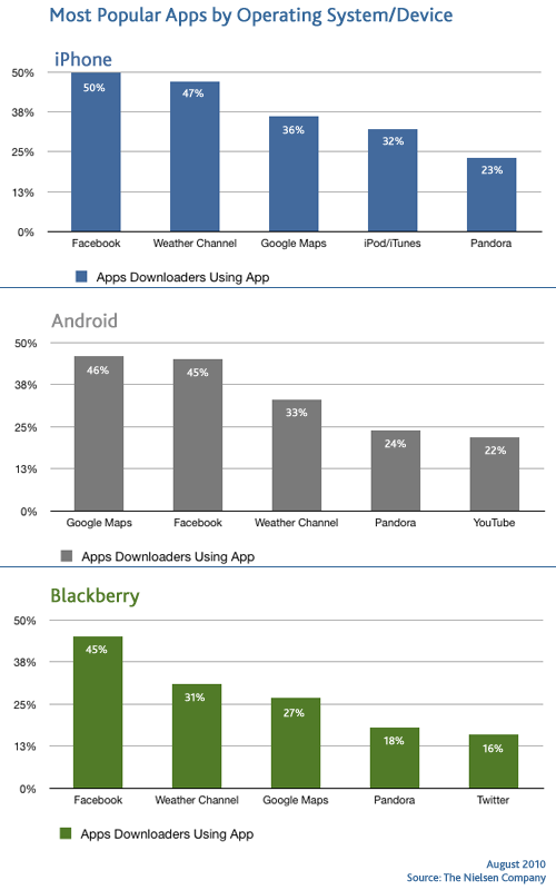 popular-apps-by-device