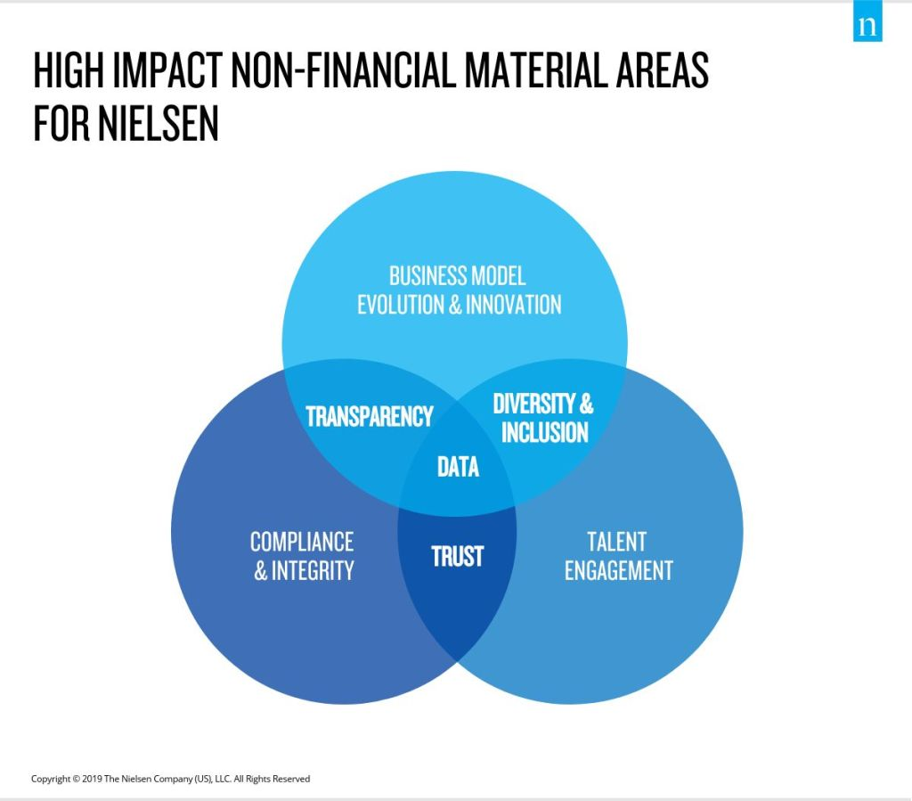 Non Financial Materiality Assessment