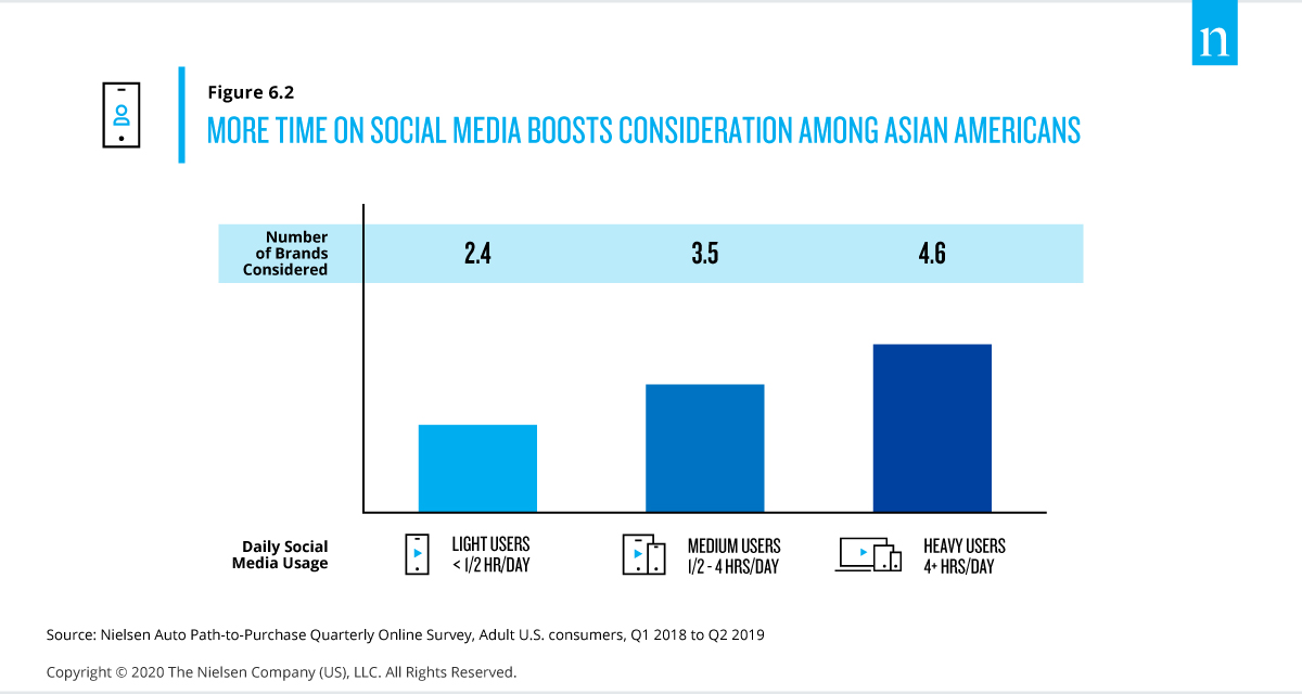 Nielsen 2020 Auto Report Ad Recall Asian Americans on Social Media