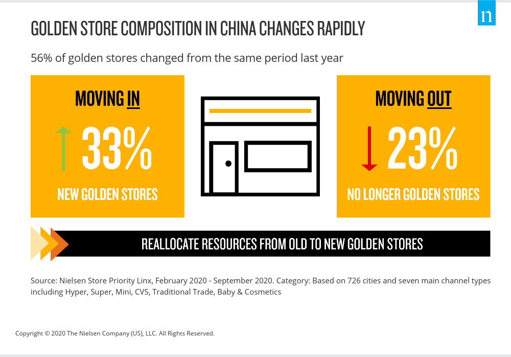 Golden Stores In China