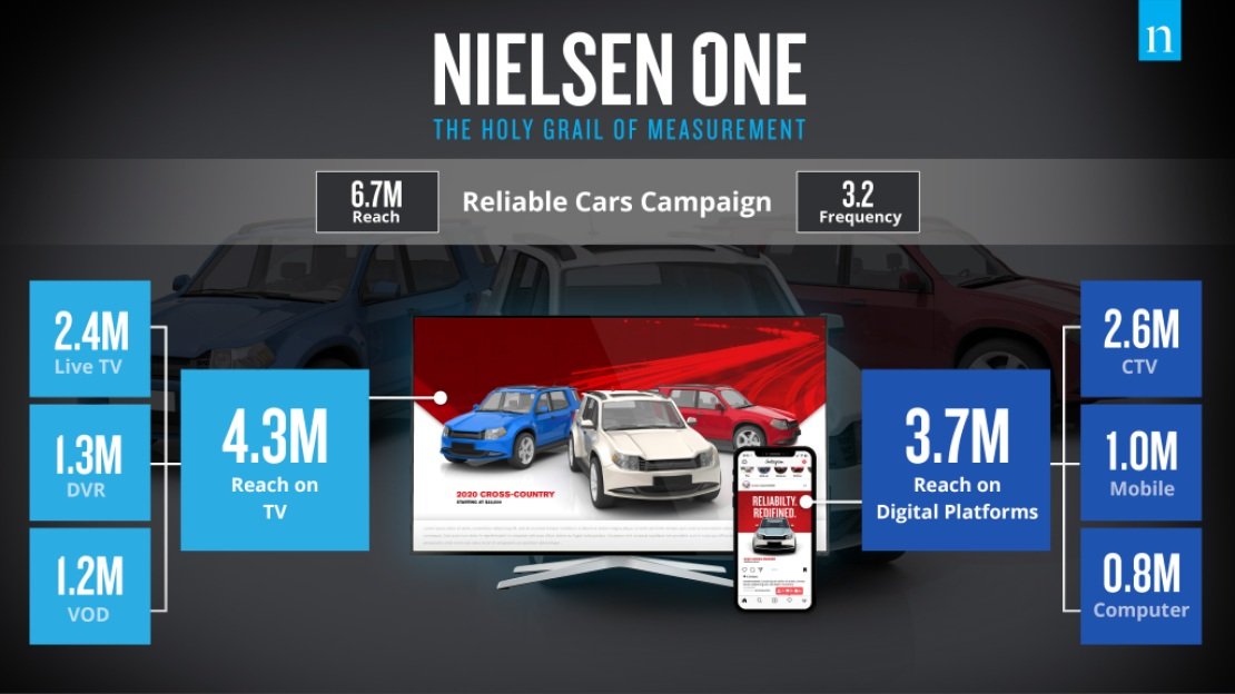 The effects of a reliable cars campaign with Nielsen One: The Holy Grail of Cross-Media Measurement
